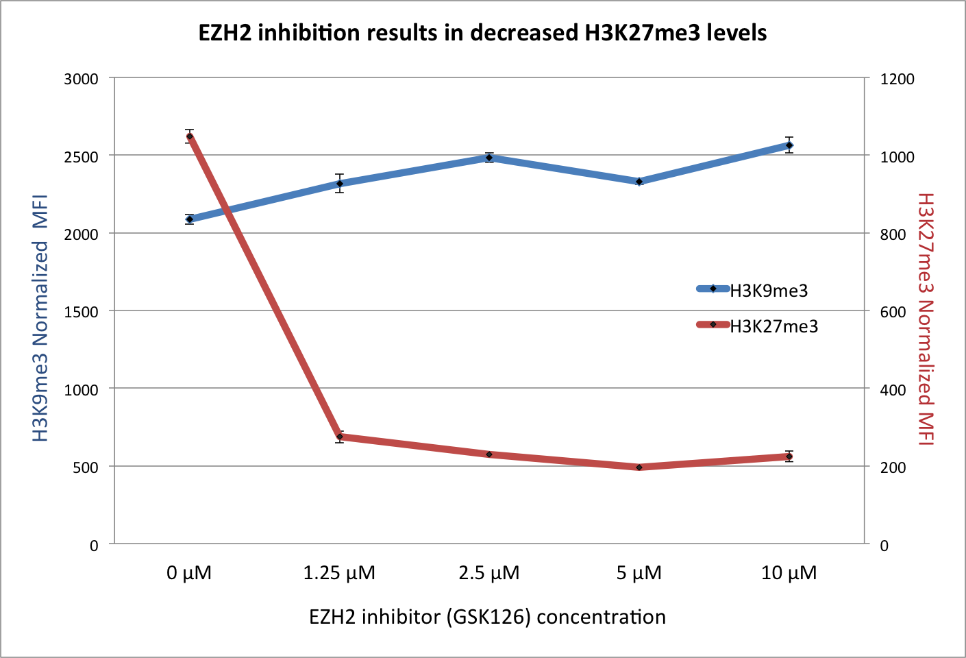 HDAC inhibitor (VPA) treatment increases histone acetylation with concomitant reductions in H3K27me2