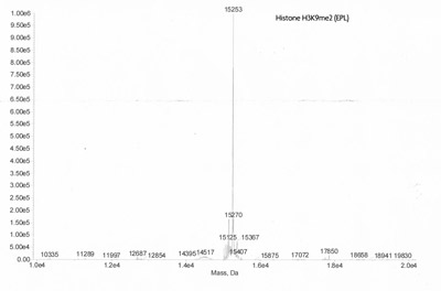 ESI-TOF mass spectrometry of Recominant Histone H3K9me2 (EPL)