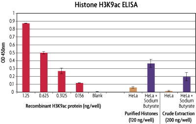 H3K9ac ELISA data for Histone Microplate Purification vs Crude Extraction