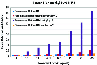Specificity of the Histone H3 dimethyl Lys9 ELISA (H3K9).