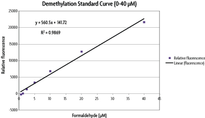 Formaldehyde standard curve for Histone Demethylase Assay Kit.