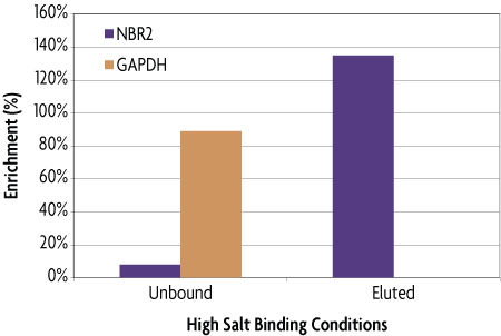 MethylCollector™ Ultra real-time PCR analysis of the specificity of CpG island enrichment under high salt conditions