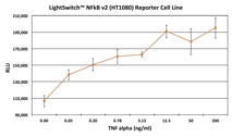 Graph showing the luciferase activity of the LightSwitch NF-kappa-B v2 Reporter Cell Line (HT1080) following induction with increasing amounts of TNF alpha