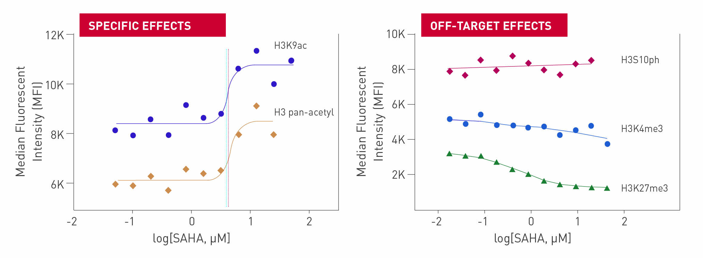The Histone H3 PTM Multiplex Assay shows increased histone acetylation in response to SAHA-mediated HDAC inhibition