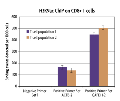 ChIP-IT PBMC data using chromatin extracted from CD8+ selected T cells showing H3K9ac enrichment at specific loci