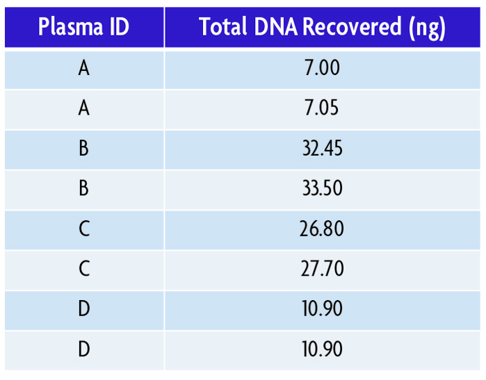 Reproducibility of cfDNA Purification Kit.