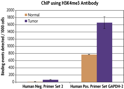 qPCR results of FFPE human colon with H3K4me3 antibody