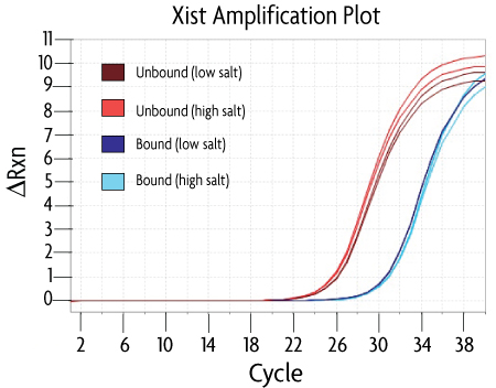 HypoMethylCollector™ real-time PCR analysis of CpG island isolation using the Xist PCR primer mix to detect the methylated Xist promoter