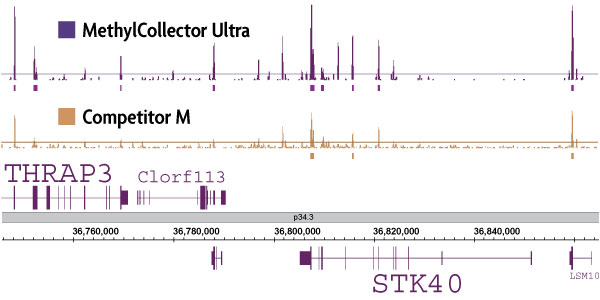 Sensitivity of MethylCollector Ultra-Seq at enriching methylated DNA compared to competitor kit