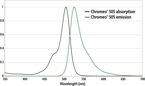 Absorption and emission spectra of Chromeo 505 Dye.