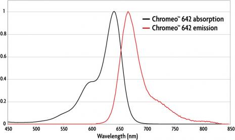 Absorption and emission spectra of Chromeo 642 Dye.