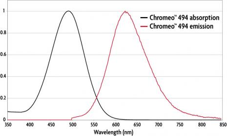 Absorption and emission spectra of Chromeo 494 Dye.