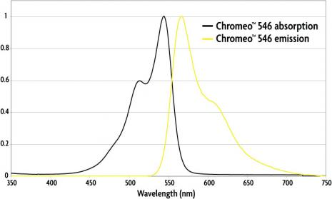Absorption and emission spectra of Chromeo 546 Dye.