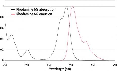Absorption and emission spectra of Rhodamine 6G (GSD) Dye.