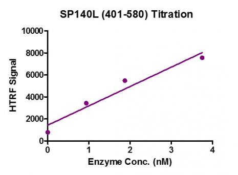 HTRF Assay for Recombinant SP140L (401-580) protein activity.
