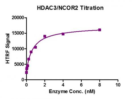 HTRF assay for HDAC3 / NCOR2 complex activity