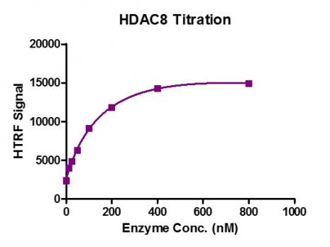 Recombinant HDAC8 Activity Assay