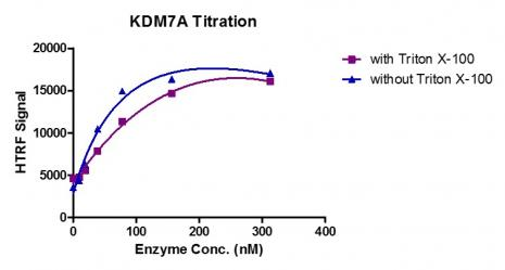 HTRF assay for KDM7A activity